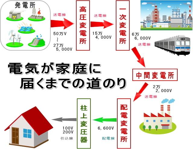 電気が家庭に届くまでの道のり 送電線工事と配電線工事の違い