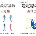 電力用鉄塔基数・送電線の亘長
